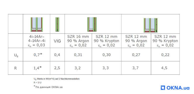 таблица вакуумных стеклопакетов